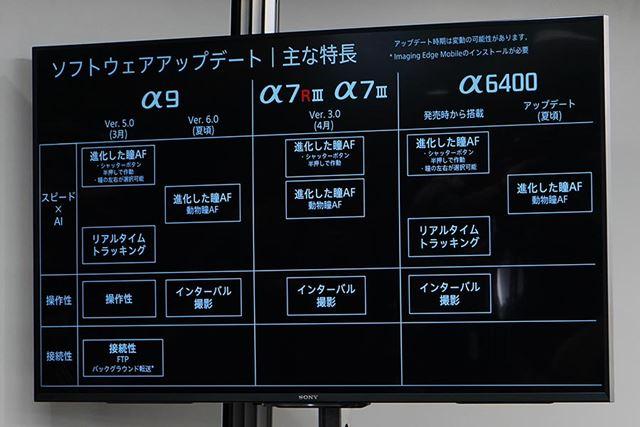 α9、α7R III、α7 III、α6400のファームウェアアップデートの予定。瞳AFは動物に対応するようになる