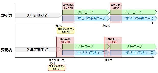 上が従来の期間設定を、下が新しい期間設定。新しい条件では、1か月前倒して延長される
