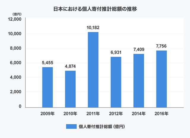 日本人の寄付はここ数年増加傾向に