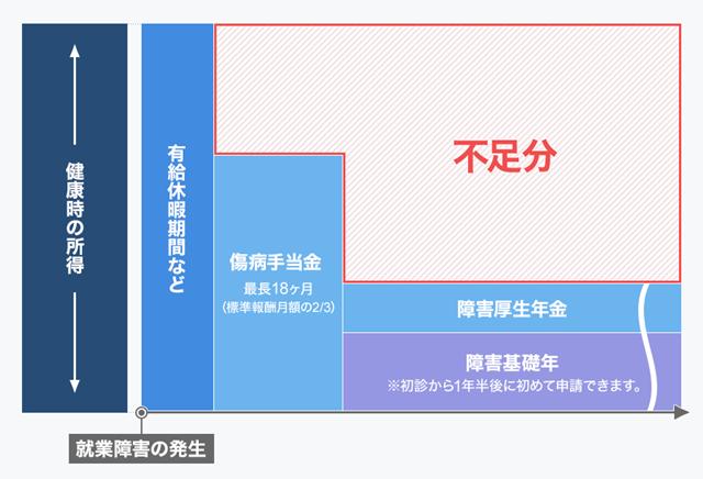 サラリ-マン・公務員ら(健康保険・厚生年金加入者)が働けなくなった場合の公的保障と不足分