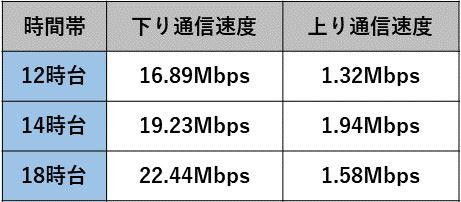 「WiMAX HOME 01」の速度測定結果