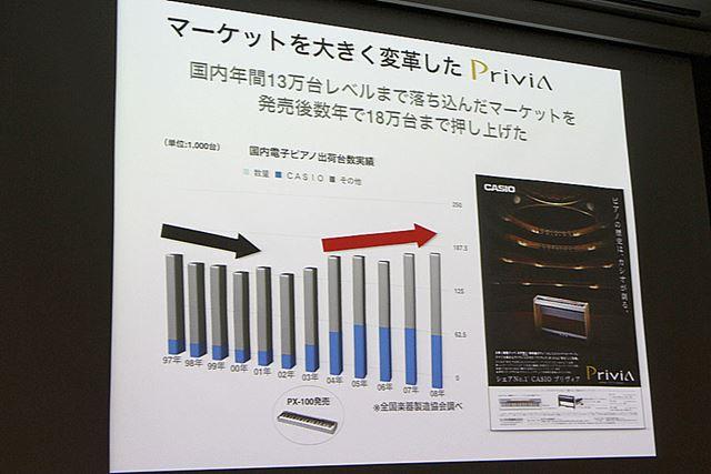 コンパクトで手軽な「Privia」の登場が、国内ピアノ市場を拡大した(カシオの発表資料より)