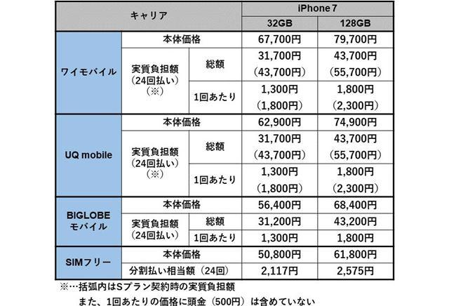 サブブランドとMVNOのiPhone 7本体価格(新規契約の場合)