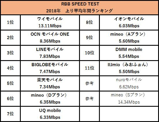RBB SPEED TESTの上り通信速度年間ランキング