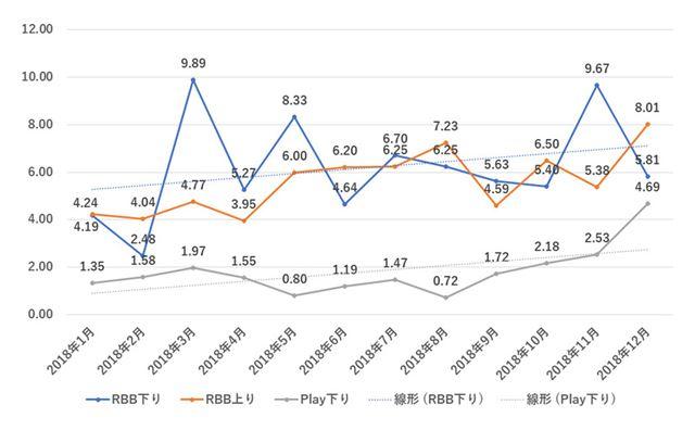 mineo(Aプラン)における平均速度の年間推移グラフ