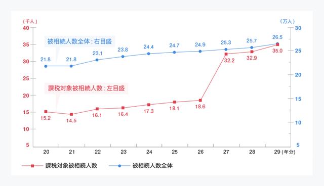 (国税庁「平成29年分の相続税の申告状況について」より)