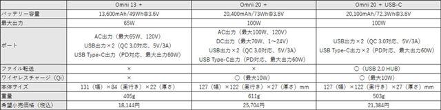 左から「Omni 20 +」「Omni 20 + USB-C」「Omni 13 +」