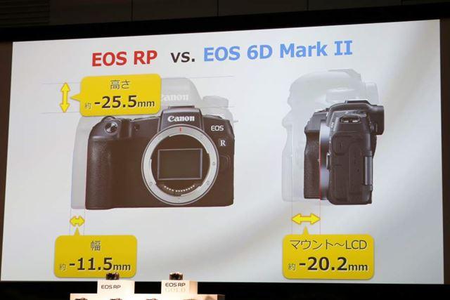 EOS RPはフルサイズ一眼レフ「EOS 6D Mark II」と比べてひと回り以上コンパクトなボディだ