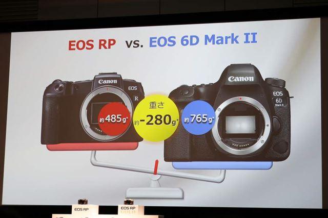 EOS 6D Mark IIと比べると重量は約280gも軽い