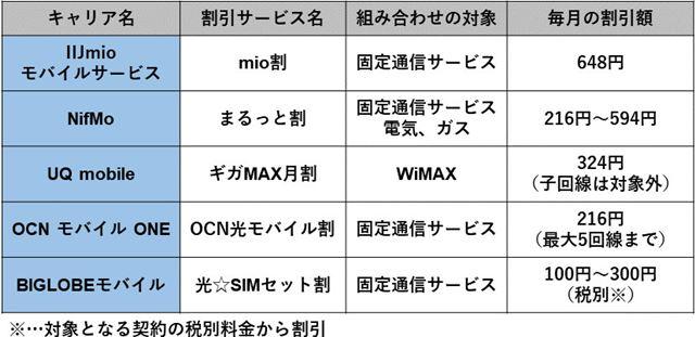 固定通信サービス等とのセット割引が受けられる格安SIMの例