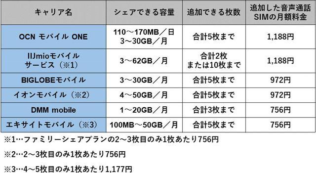 SIMカードの追加オプションがある格安SIMの例