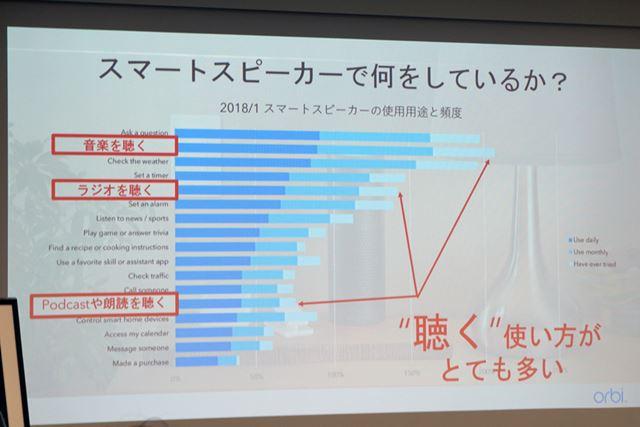 """スマートスピーカーの利用状況。特に""""聴く""""ことに関してユーザーの利用頻度が高いという"""
