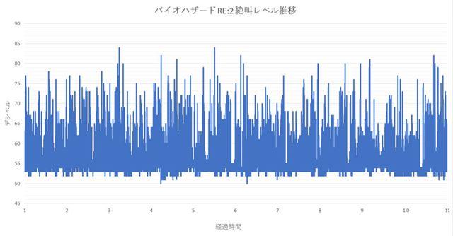 「バイオ RE:2」の絶叫レベルをグラフ化。縦軸がデシベル(dB)、横軸が経過時間を表します