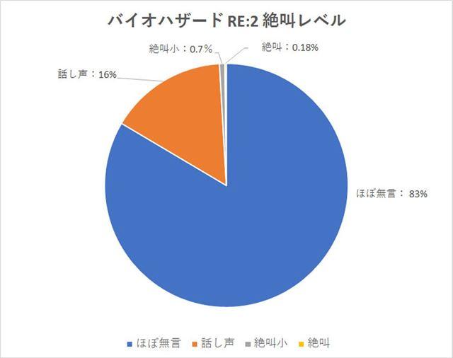 「バイオ RE:2」の絶叫レベルを円グラフ化