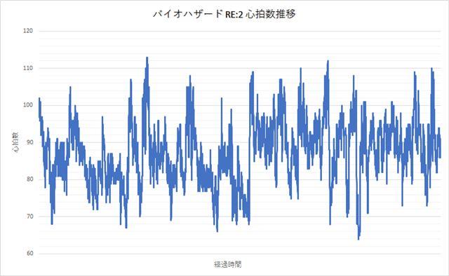 「バイオ RE:2」の心拍数推移。縦軸が心拍数、横軸が経過時間を表します