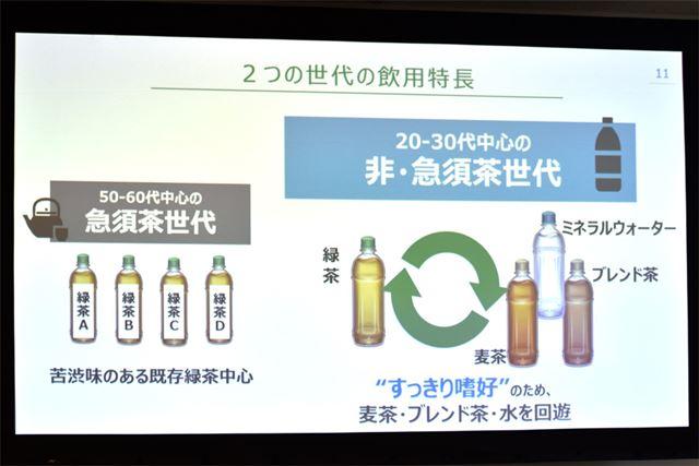 「非・急須茶世代」は、ミネラルウォーターや麦茶など、無糖飲料を回遊するスタイルが特徴