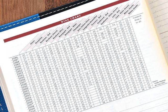 ワインのチャート。1986年から各年の出来映え指標がリストアップされています