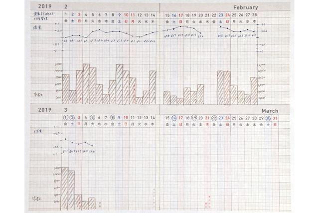 ガントチャート。折れ線グラフと棒グラフを記入した例