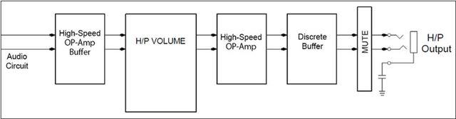 PMA-50のヘッドホンアンプ部のブロック図。音質を重視した回路構成だ