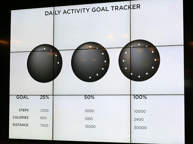 12個のLEDライトが何個光るかによって、目標活動量の達成度を示す