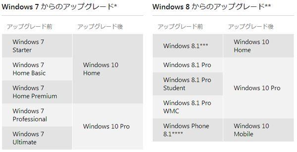 Windows 7/8.1の各エディションからアップグレードできるWindows 10のエディション