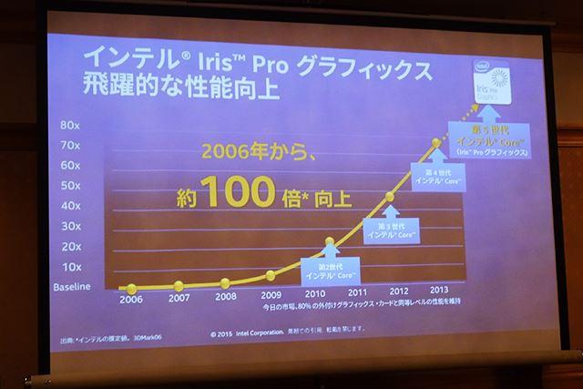 CPU内蔵のグラフィックス機能の性能は、2006年から約100倍に向上している