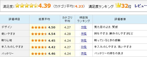 「ラムダッシュ ES-ST29」のユーザーレビュー評価