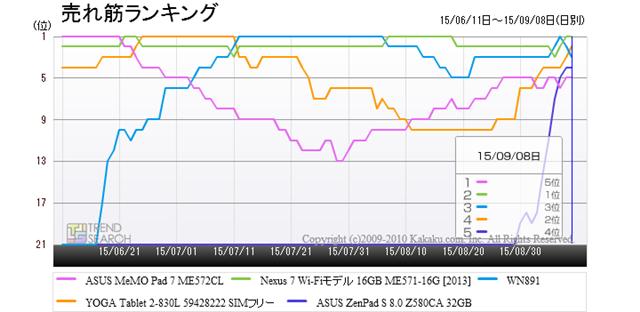 「タブレット端末(PC)・PDA」カテゴリーにおける売れ筋上位5製品のランキング推移