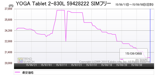 「YOGA Tablet 2-830L」の最安価格推移