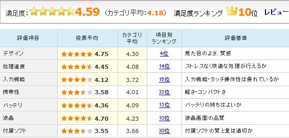 「YOGA Tablet 2-830L」のユーザーレビュー評価