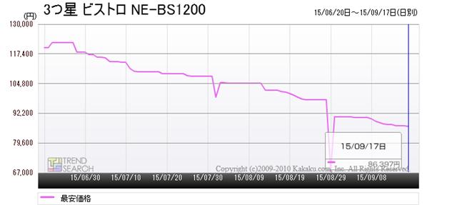 「3つ星 ビストロ NE-BS1200」の最安価格推移