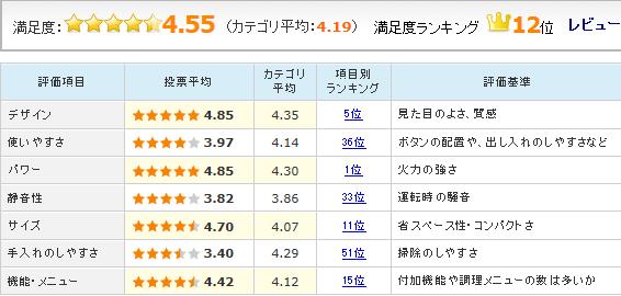 「3つ星ビストロ NE-BS1200」のユーザーレビュー評価