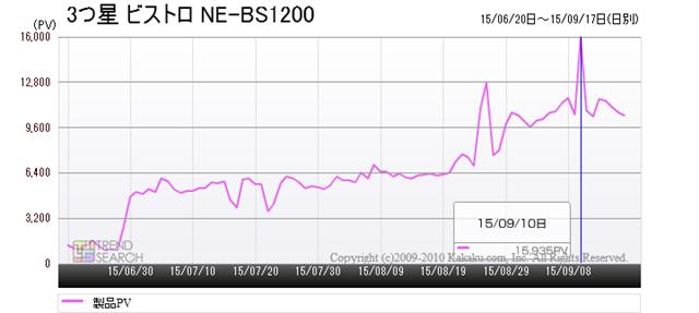 「3つ星ビストロ NE-BS1200」のアクセス推移