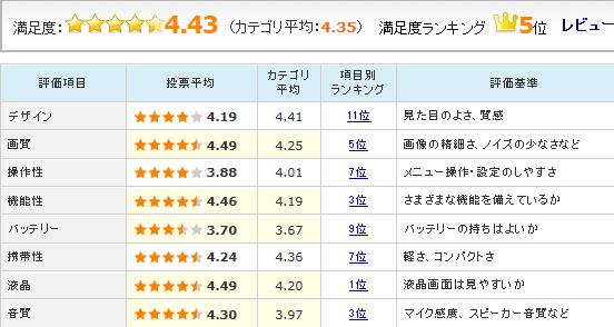 「HDR-CX670」のユーザーレビュー評価