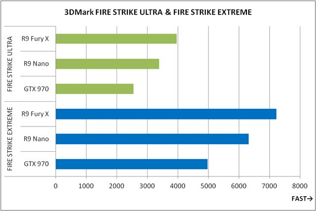 グラフ1「3DMark FIRE STRIKE ULTRA & FIRE STRIKE EXTREME」