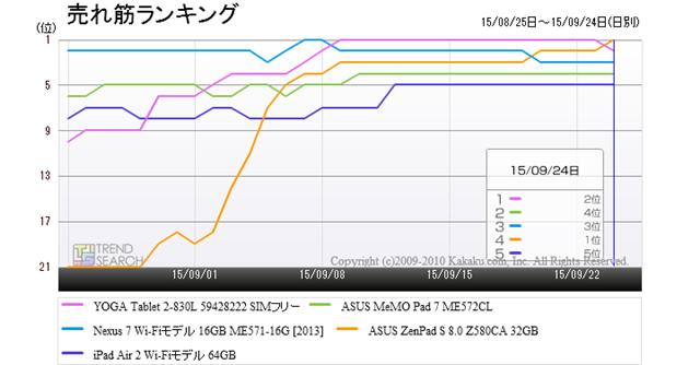 「タブレットPC(端末)・PDA」カテゴリーにおける売れ筋上位5製品のランキング推移