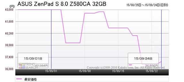 「ZenPad S 8.0 Z580CA 32GB」の最安価格推移