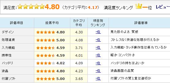 「ZenPad S 8.0 Z580CA 32GB」のユーザーレビュー評価