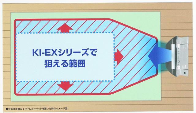 吹き出し口の形状見直すことで従来機「KI-EX」シリーズの倍以上の範囲を消臭除菌できるようになったという