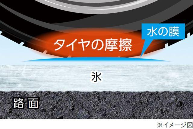 氷がすべるのは、タイヤの摩擦などによって表面の水の膜ができるためだ