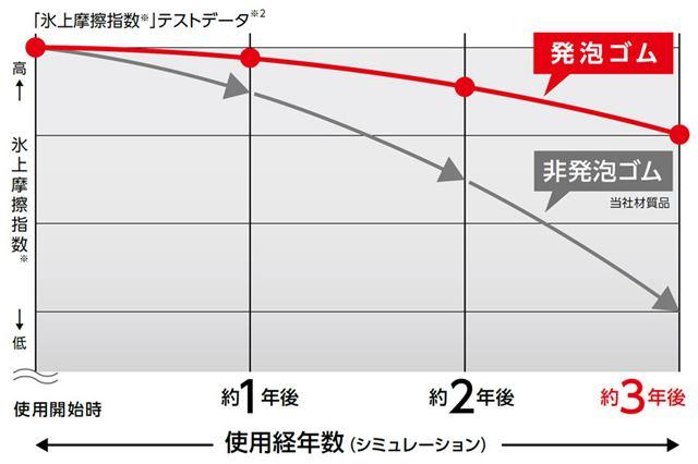 発泡ゴムは、非発泡ゴムと比べると経年劣化に強いという優位性がある
