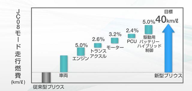 従来型と比較した新型プリウスの燃費貢献を要素ごとにグラフ化。トータルで40km/lの燃費を達成した