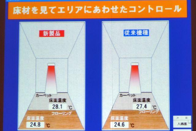 エアコン運転開始前の床面温度は、どちらもほどんと変わらない