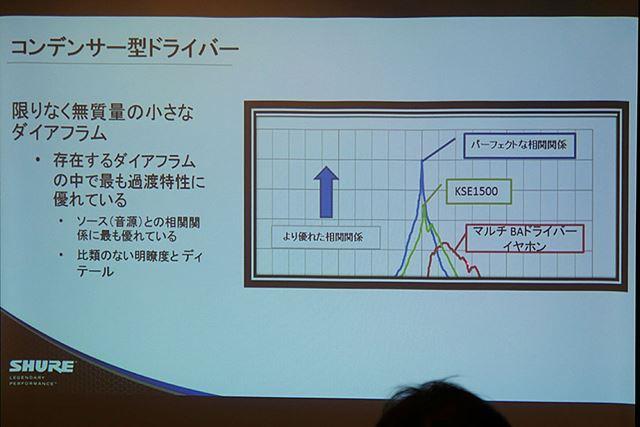 ドライバーの過渡特性の比較。元の信号に対して、KSE1500では、かなりの再現性の高さを実現している