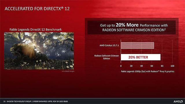 DirectX 12のパフォーマンスも向上している