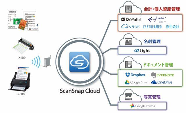 ScanSnap Cloudの概要。スキャンするだけで、あらかじめ指定したクラウドサービスへ直接アップロードできる