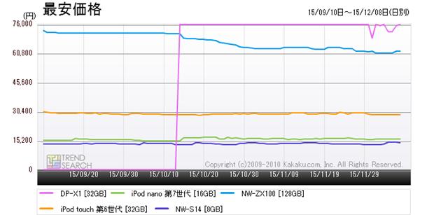 図5:「MP3プレーヤー」カテゴリーにおける人気5製品の最安価格推移(3か月)