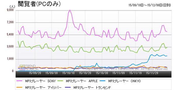 図4:「MP3プレーヤー」カテゴリーにおける人気5メーカーのアクセス推移(3か月)