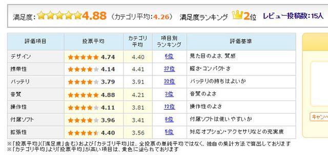 図6:「DP-X1 [32GB]」のユーザー評価(2015年12月9日時点)