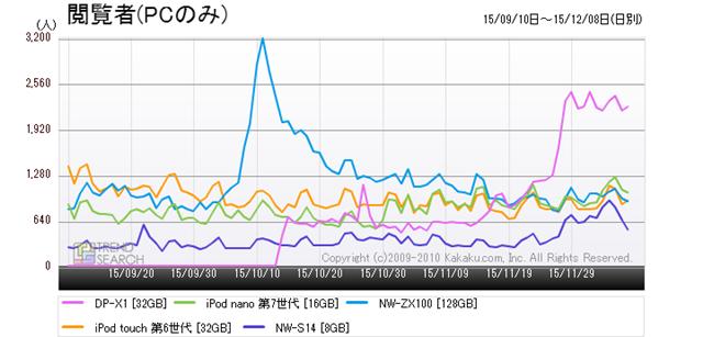 図3:「MP3プレーヤー」カテゴリーにおける人気5製品のアクセス推移(3か月)